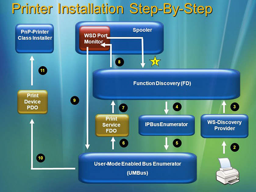 WSD Printer Installation Step by Step